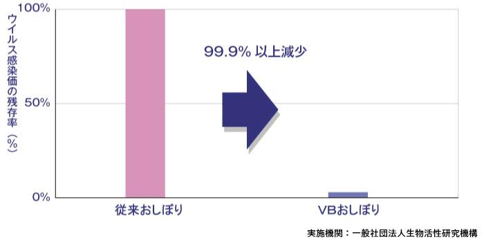 ウイルス感染価の損残率